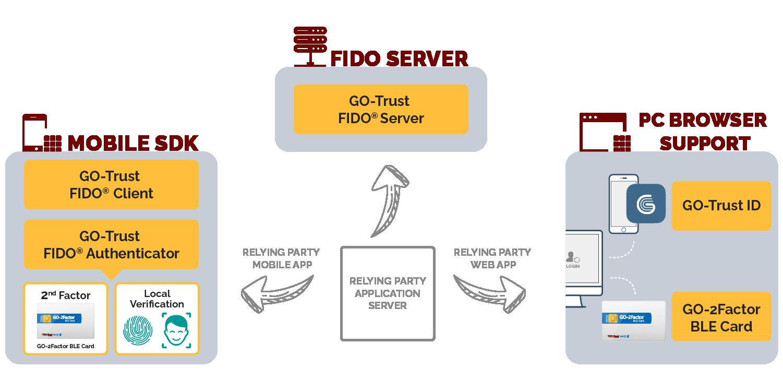 go-trust-FIDO