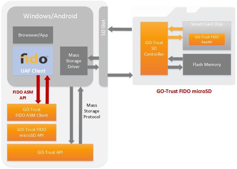 GO-Trust Secure microSD diagram.
