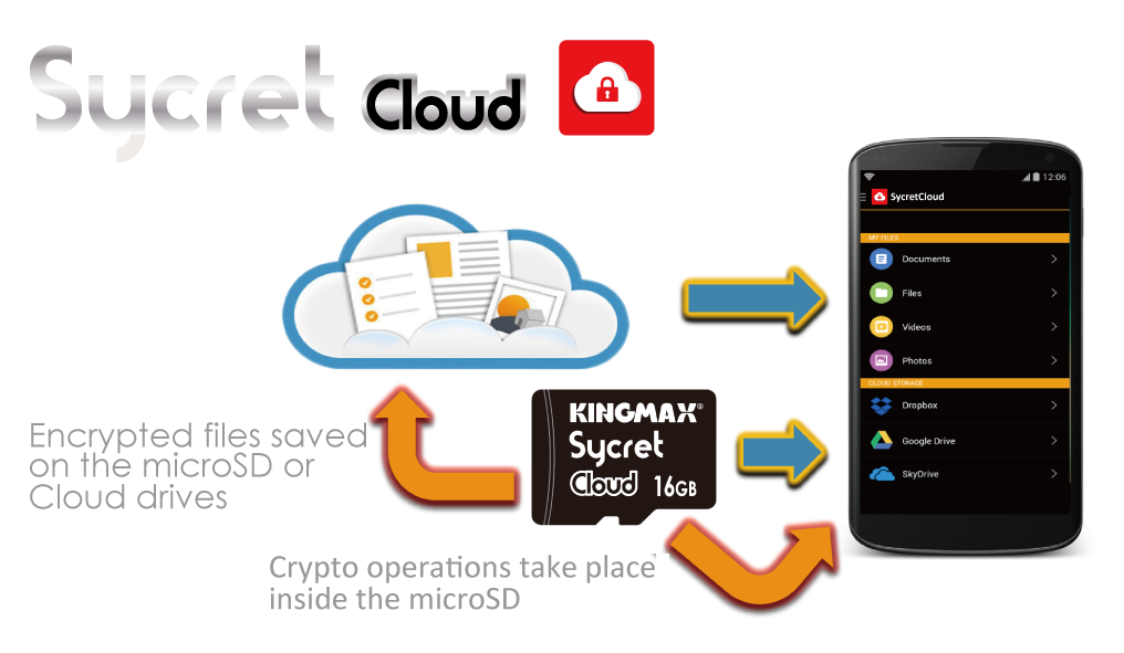 Sycret_Cloud_description