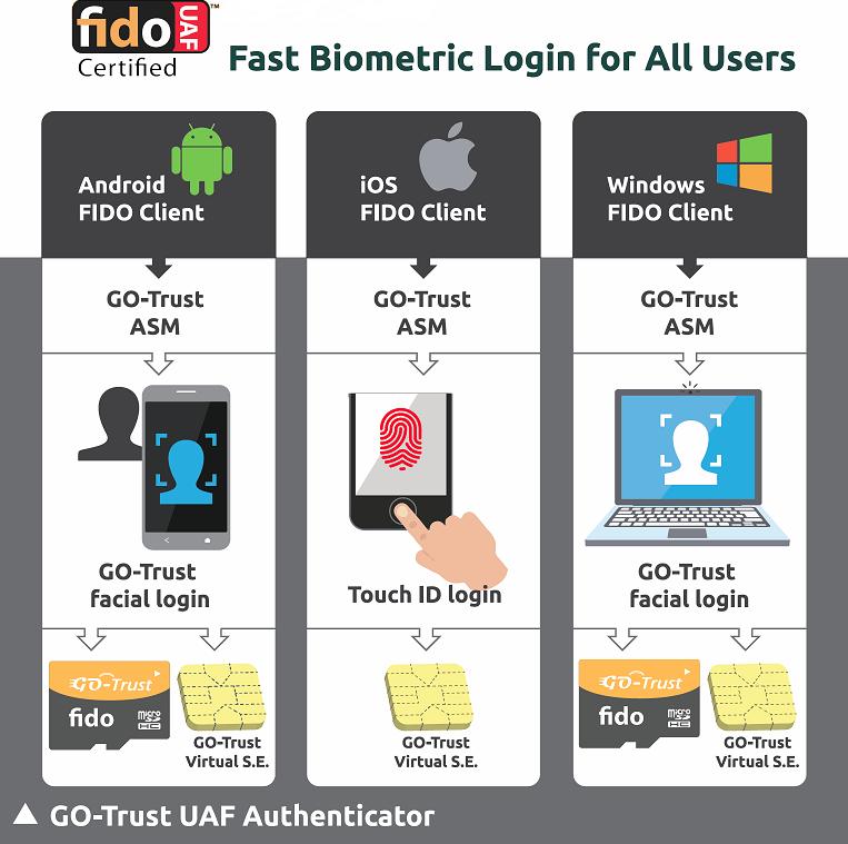 FIDO UAF authenticator_EN_low